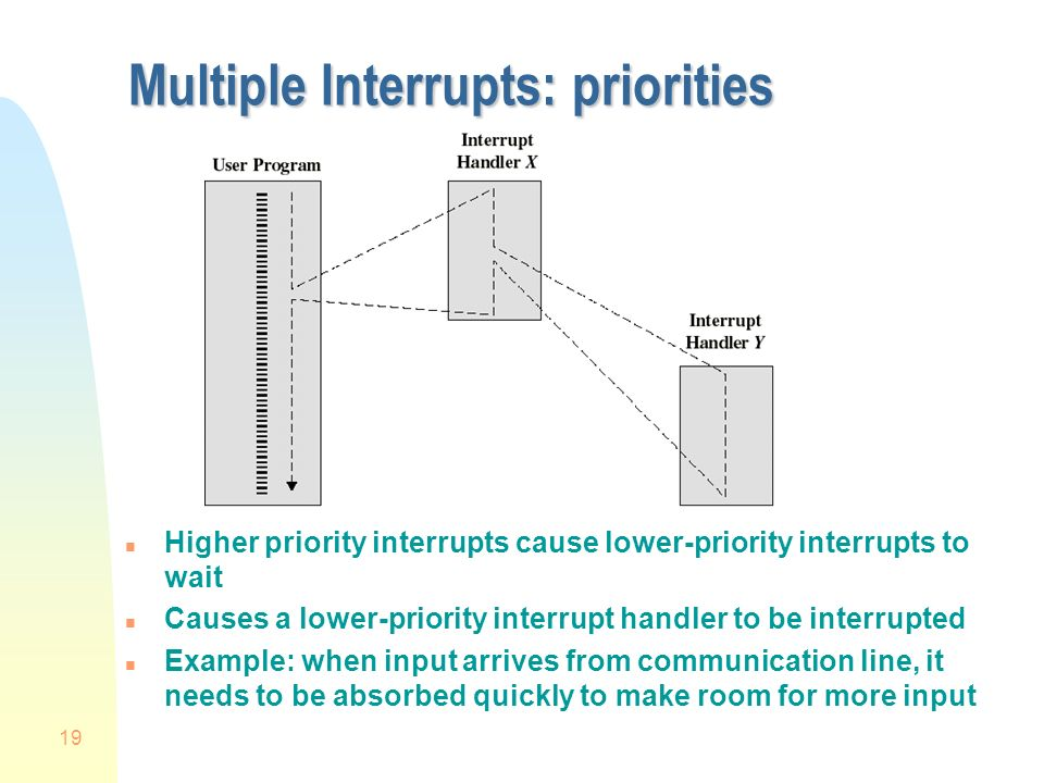 19 Multiple Interrupts: priorities n Higher priority interrupts cause lower-priority interrupts to wait n Causes a lower-priority interrupt handler to be interrupted n Example: when input arrives from communication line, it needs to be absorbed quickly to make room for more input