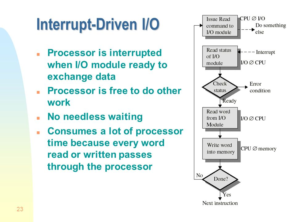 23 Interrupt-Driven I/O n Processor is interrupted when I/O module ready to exchange data n Processor is free to do other work n No needless waiting n Consumes a lot of processor time because every word read or written passes through the processor