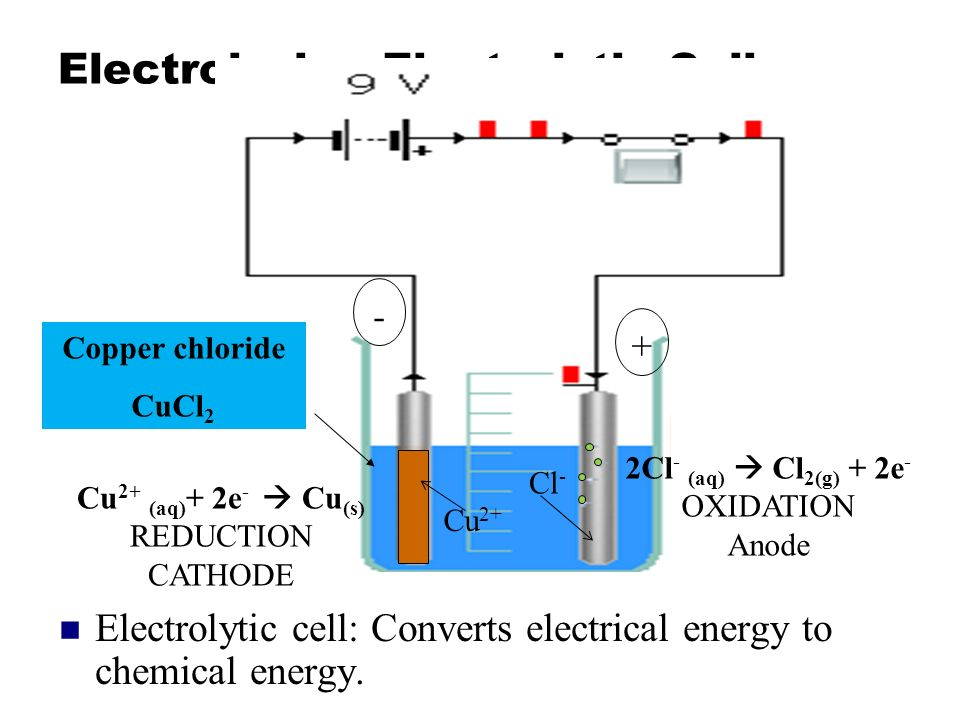 electrolytic cells A cell consisting of electrodes immersed in an electrolyte solution, for carrying out electrolysis a vessel containing an electrolyte (or electrolytes) and equipped with electrodes and used for performing electrochemical reactions the basic structural elements of industrial electrolyzers.