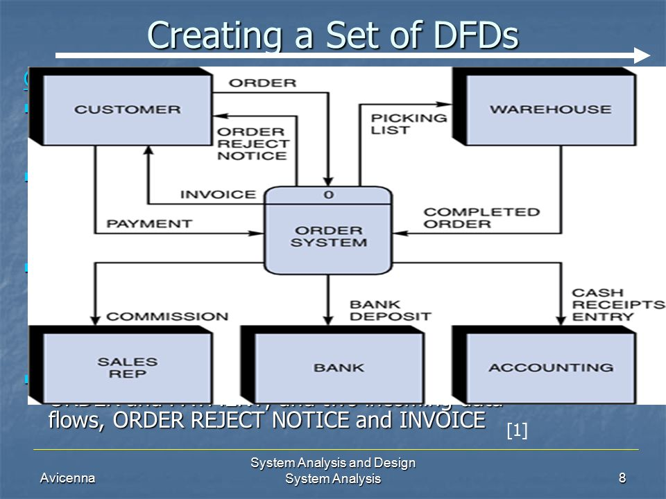 System analysis system analysis mr ahmad al ghoul system analysis avicenna system analysis and design system analysis8 creating a set of dfds context diagram dfd for ccuart Images