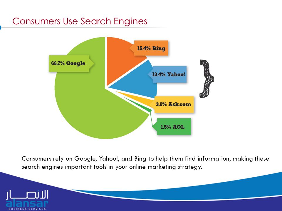 Consumers Use Search Engines Consumers rely on Google, Yahoo!, and Bing to help them find information, making these search engines important tools in your online marketing strategy.