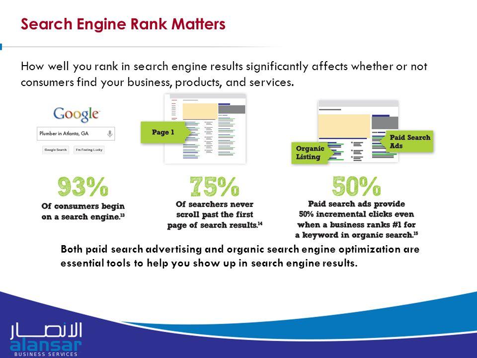 Search Engine Rank Matters How well you rank in search engine results significantly affects whether or not consumers find your business, products, and services.