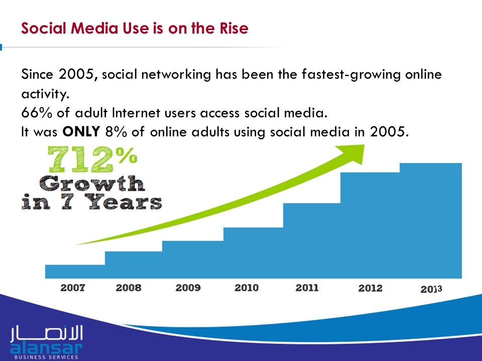 Social Media Use is on the Rise Since 2005, social networking has been the fastest-growing online activity.