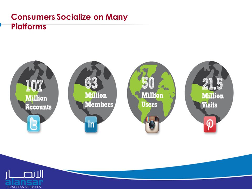Consumers Socialize on Many Platforms