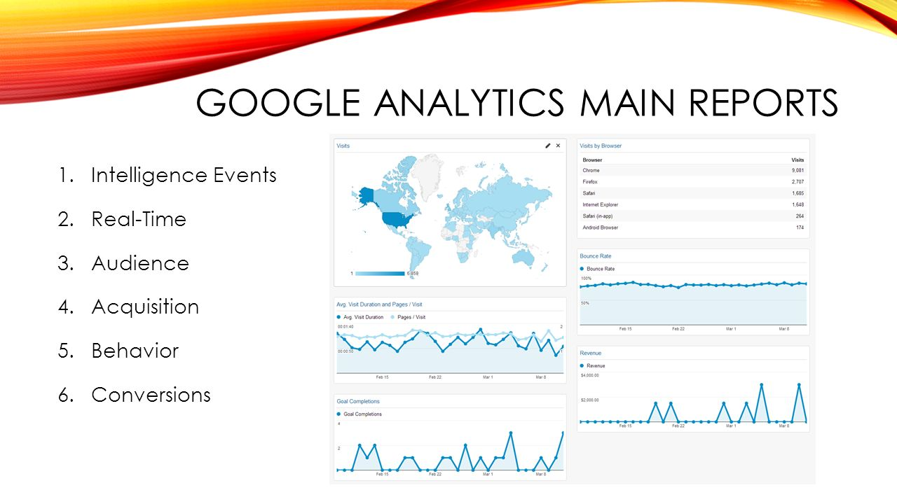 GOOGLE ANALYTICS MAIN REPORTS 1.Intelligence Events 2.Real-Time 3.Audience 4.Acquisition 5.Behavior 6.Conversions
