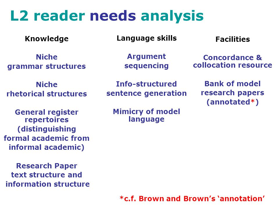 L2 reader needs analysis Knowledge Niche grammar structures Niche rhetorical structures General register repertoires (distinguishing formal academic from informal academic) Research Paper text structure and information structure Language skills Argument sequencing Info-structured sentence generation Mimicry of model language Facilities Concordance & collocation resource Bank of model research papers (annotated*) *c.f.