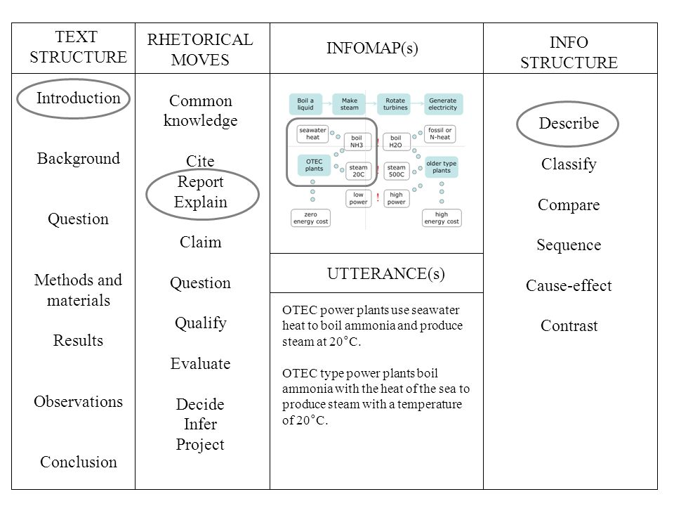 TEXT STRUCTURE Introduction Background Question Methods and materials Results Observations Conclusion INFOMAP(s) INFO STRUCTURE Describe Classify Compare Sequence Cause-effect Contrast UTTERANCE(s) OTEC power plants use seawater heat to boil ammonia and produce steam at 20°C.