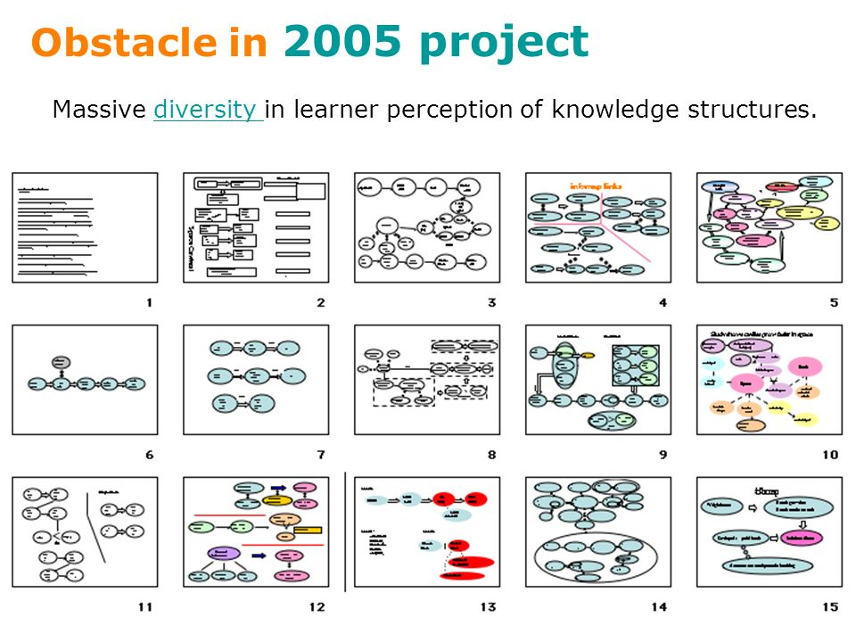 Obstacle in 2005 project Massive diversity in learner perception of knowledge structures.diversity