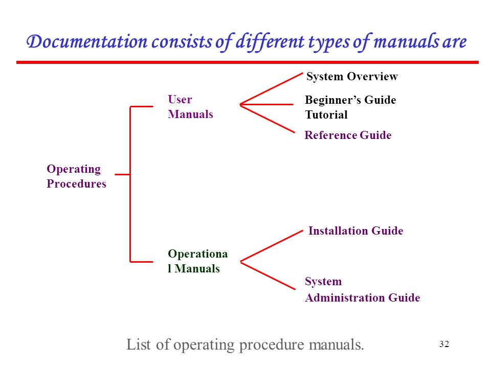 1 2 why software engineering change in nature complexity of rh slideplayer com types of manual typewriters types of manual testing