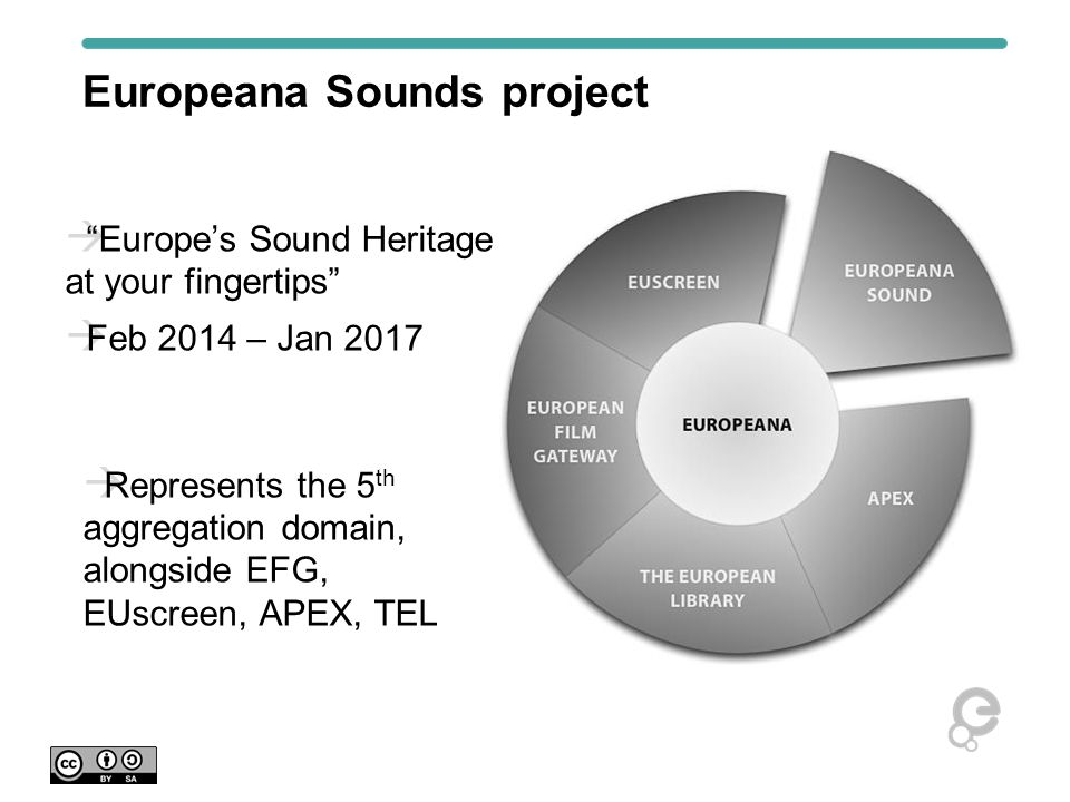 Europeana content From galleries, libraries, archives, museums, AV collections From all 28 EU member states, plus 8 other countries  24m images  16m texts  0.52m sounds  0.70m videos  21,000 3-D objects Note: sound = 1.5% of total, but x10 number of accesses