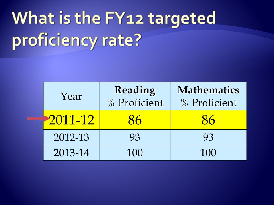 YearReading % Proficient Mathematics