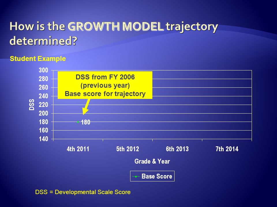 DSS from FY 2006 (previous year) Base score for trajectory Student Example DSS = Developmental Scale Score