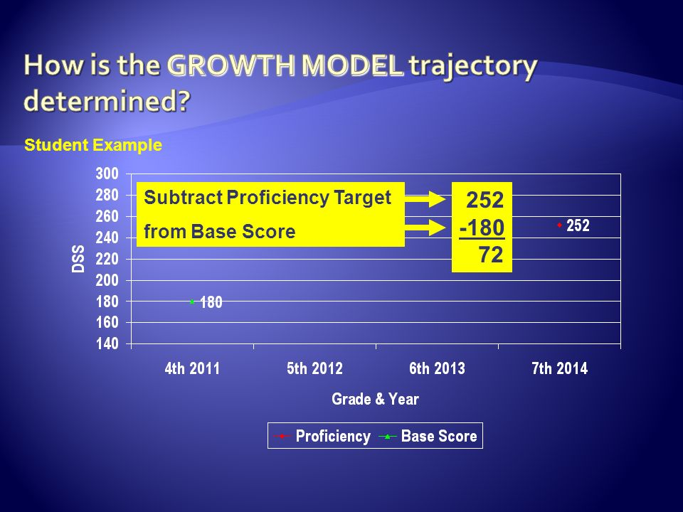 Subtract Proficiency Target from Base Score Student Example