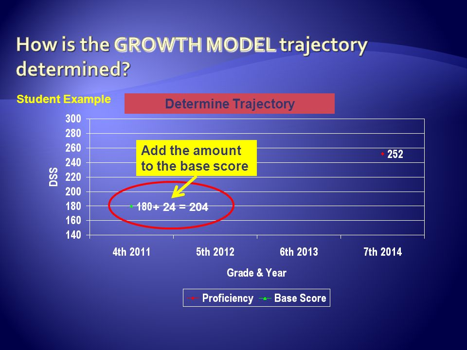 + 24 = 204 Determine Trajectory Student Example Add the amount to the base score