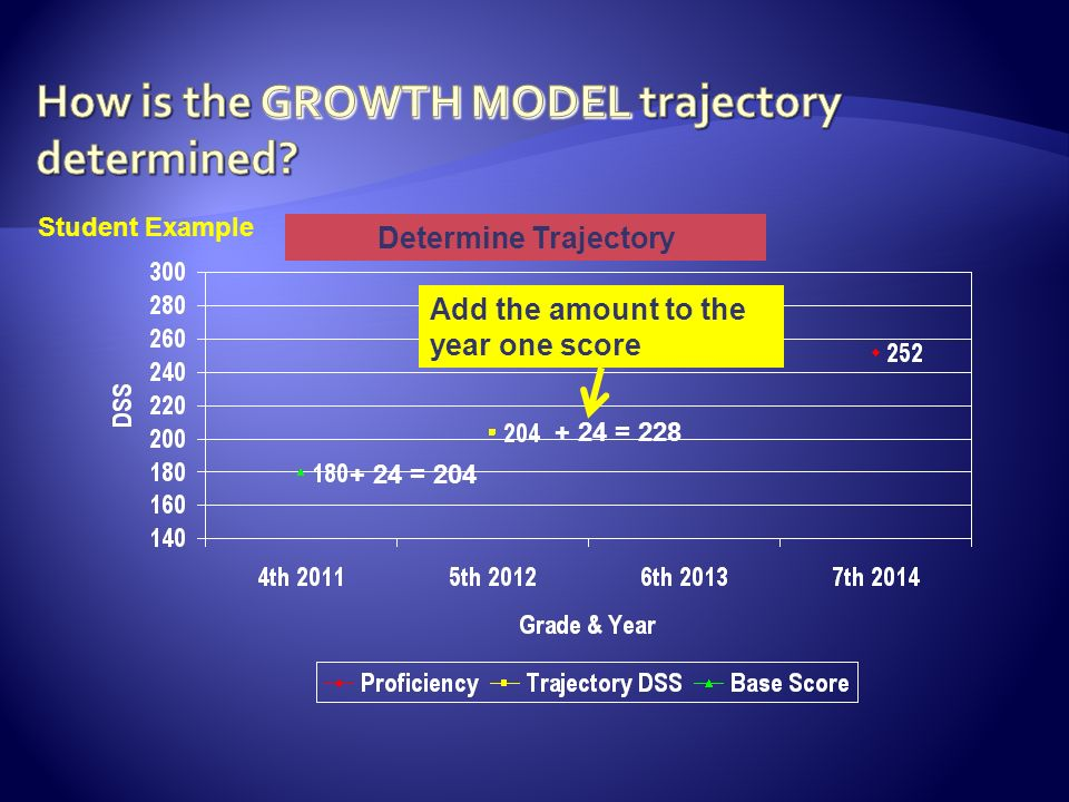 Determine Trajectory + 24 = = 204 Student Example Add the amount to the year one score