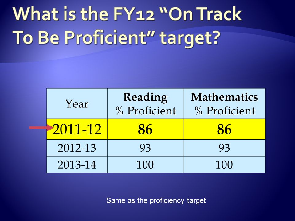 Same as the proficiency targetYearReading % Proficient Mathematics