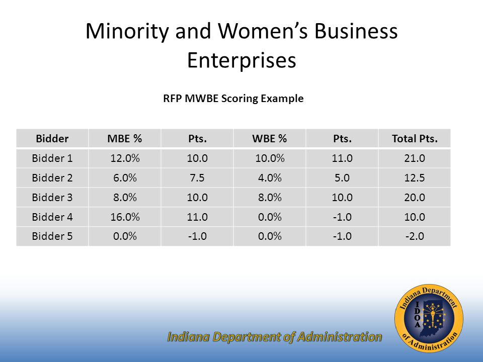 Minority and Women's Business Enterprises RFP MWBE Scoring Example BidderMBE %Pts.WBE %Pts.Total Pts.