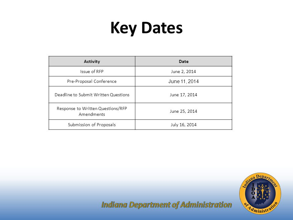 ActivityDate Issue of RFPJune 2, 2014 Pre-Proposal Conference June 11, 2014 Deadline to Submit Written QuestionsJune 17, 2014 Response to Written Questions/RFP Amendments June 25, 2014 Submission of ProposalsJuly 16, 2014 Key Dates