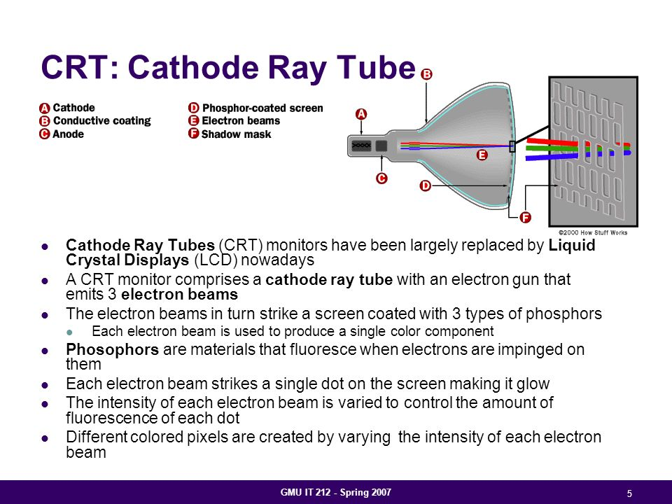 GMU IT 212 - Spring 2007 5 CRT: Cathode Ray Tube Cathode Ray Tubes (CRT) monitors have been largely replaced by Liquid Crystal Displays (LCD) nowadays A CRT monitor comprises a cathode ray tube with an electron gun that emits 3 electron beams The electron beams in turn strike a screen coated with 3 types of phosphors Each electron beam is used to produce a single color component Phosophors are materials that fluoresce when electrons are impinged on them Each electron beam strikes a single dot on the screen making it glow The intensity of each electron beam is varied to control the amount of fluorescence of each dot Different colored pixels are created by varying the intensity of each electron beam