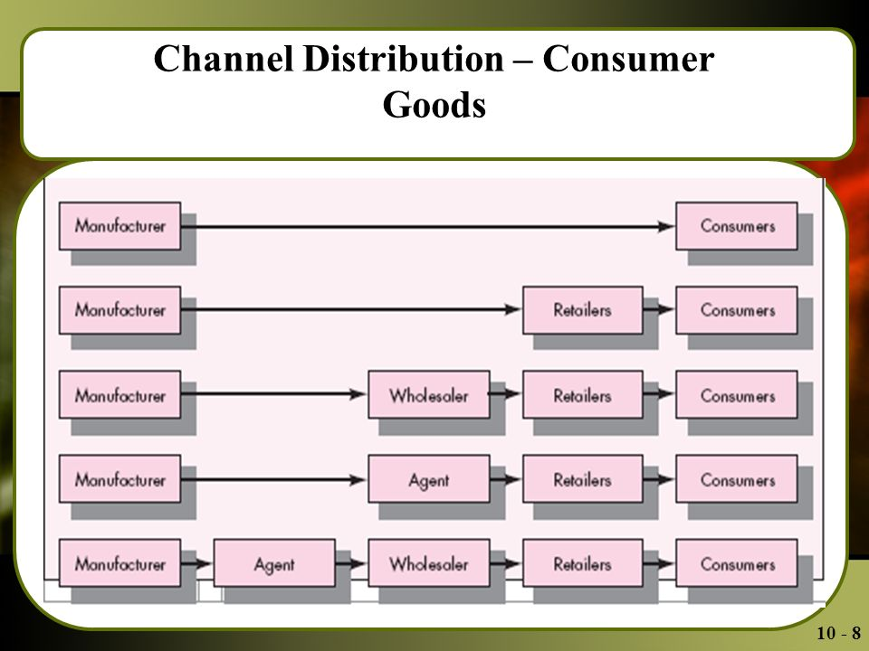 Channel Distribution – Consumer Goods