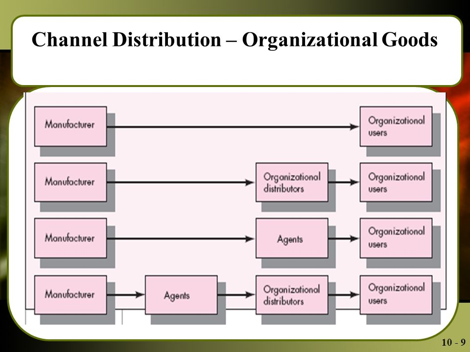 Channel Distribution – Organizational Goods