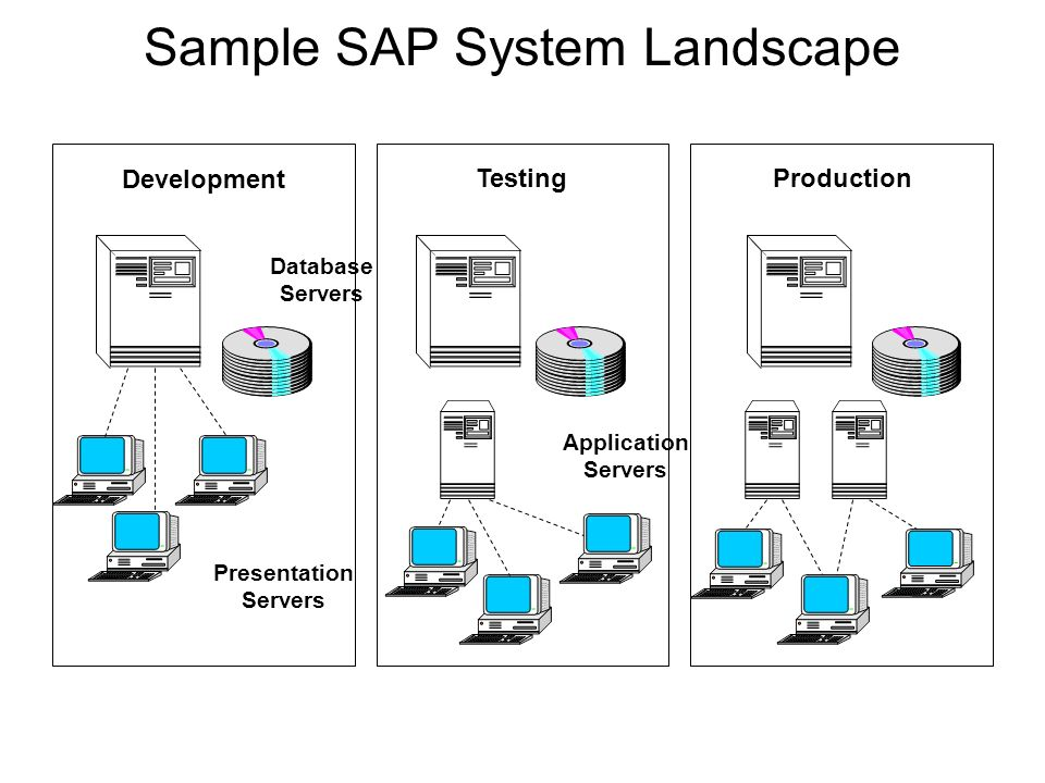 sap landscape diagram wiring diagram third level