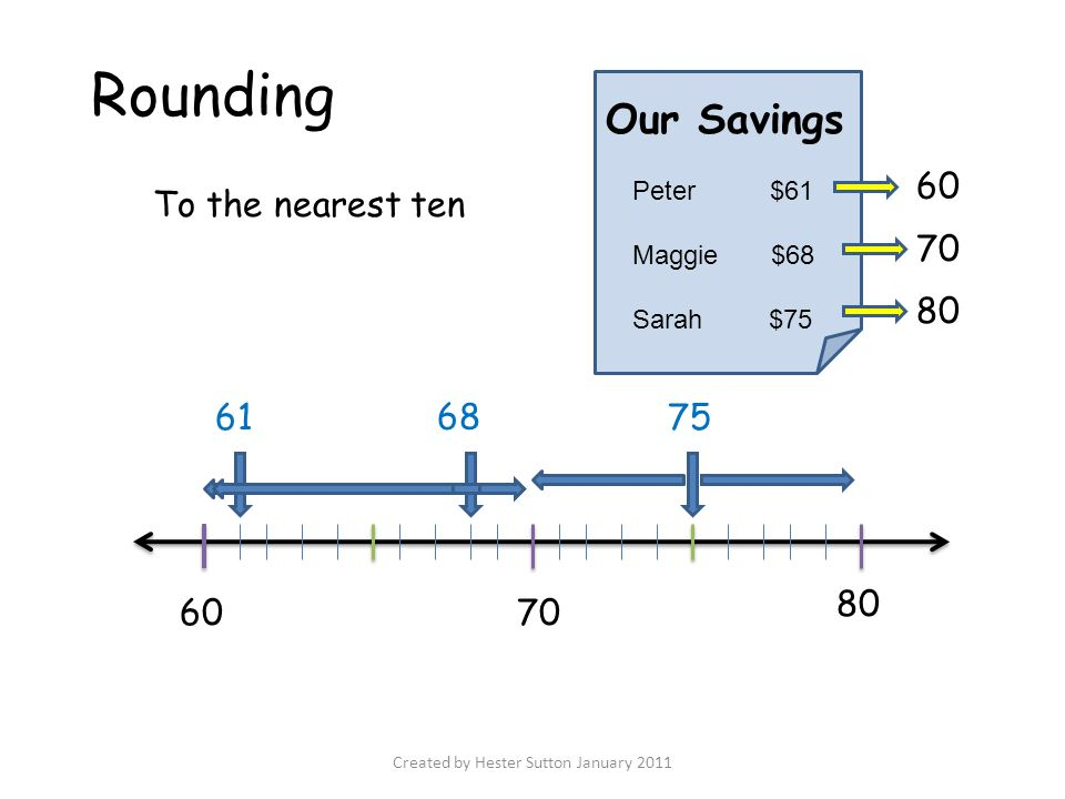 Created by hester sutton january 2011 the brandywine school district 16 created by hester sutton january 2011 rounding our savings peter 61 maggie 68 sarah 75 80 7060 61 68 75 to the nearest ten 60 70 80 ccuart Choice Image