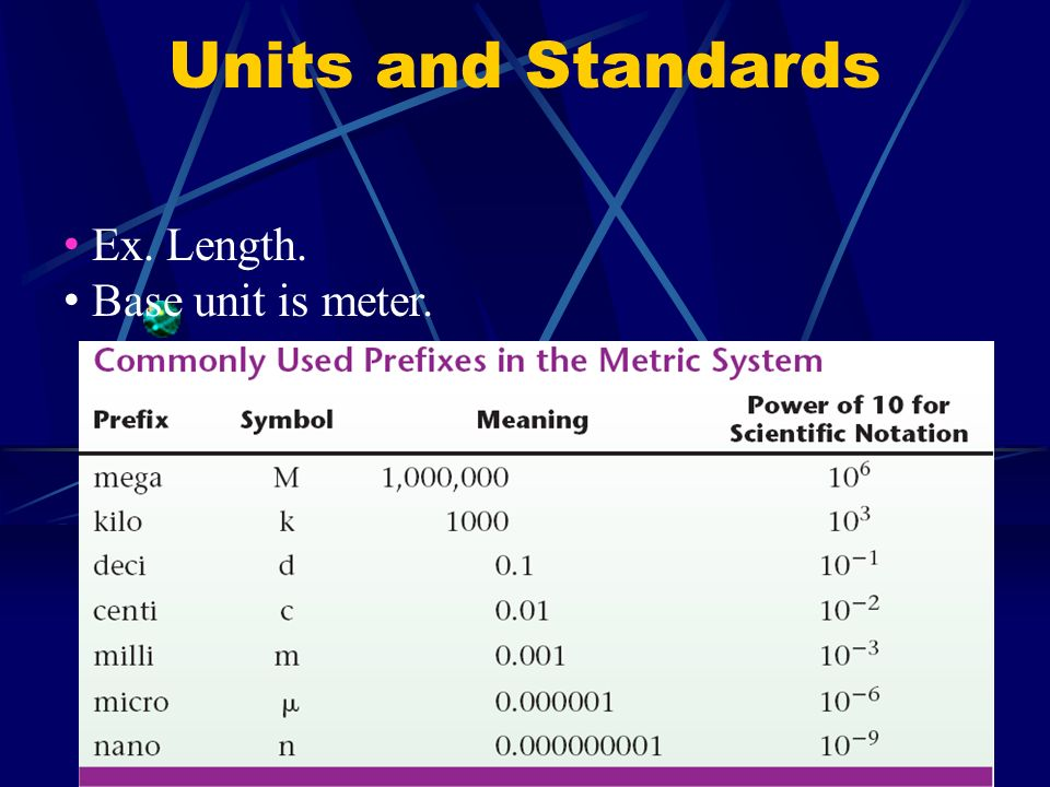 Units and Standards Ex. Length. Base unit is meter.