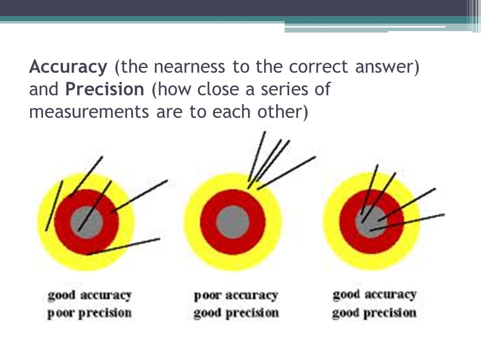 Accuracy (the nearness to the correct answer) and Precision (how close a series of measurements are to each other)