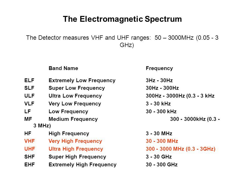Electromagnetic Radiation Soundmap  Inanimate Alice