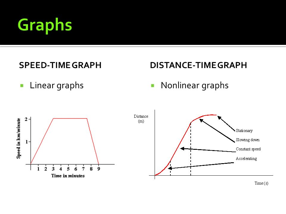SPEED-TIME GRAPH  Linear graphs DISTANCE-TIME GRAPH  Nonlinear graphs