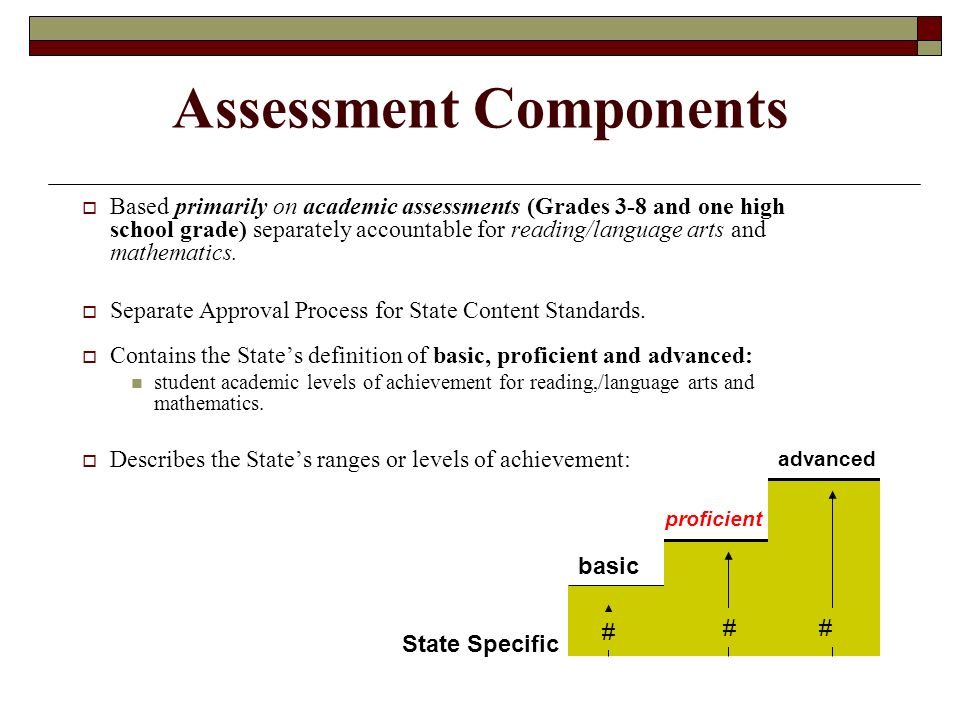 Assessment Components  Based primarily on academic assessments (Grades 3-8 and one high school grade) separately accountable for reading/language arts and mathematics.