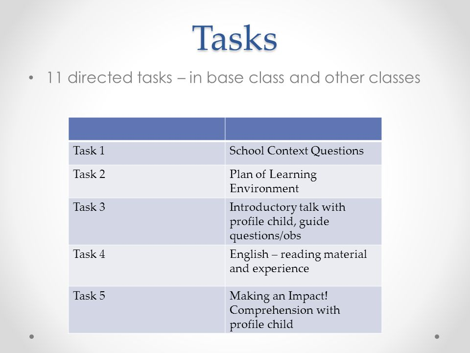 Tasks 11 directed tasks – in base class and other classes Task 1School Context Questions Task 2Plan of Learning Environment Task 3Introductory talk with profile child, guide questions/obs Task 4English – reading material and experience Task 5Making an Impact.