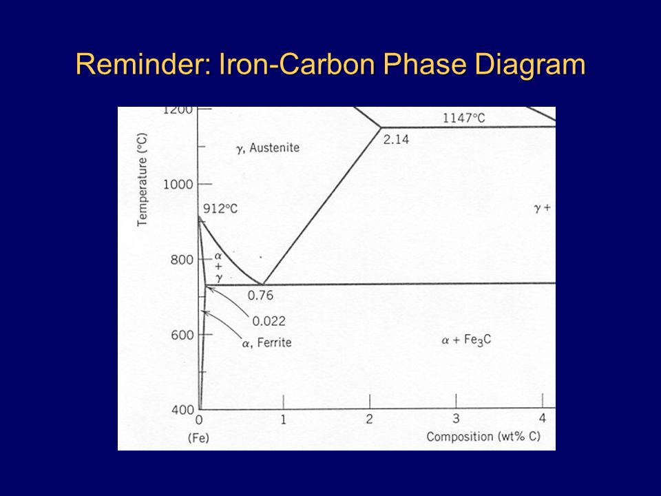 Iron carbon phase diagram cct complete iron carbon phase diagram structural materials the iron carbon phase diagram eutectic system iron carbon phase diagram steel 18 ccuart Image collections
