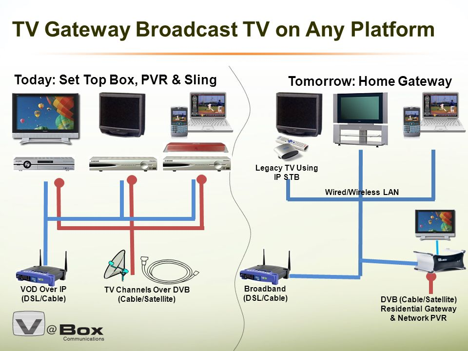 VBox Confidential 1 TV Gateway : Adding the Home LAN Device into the ...