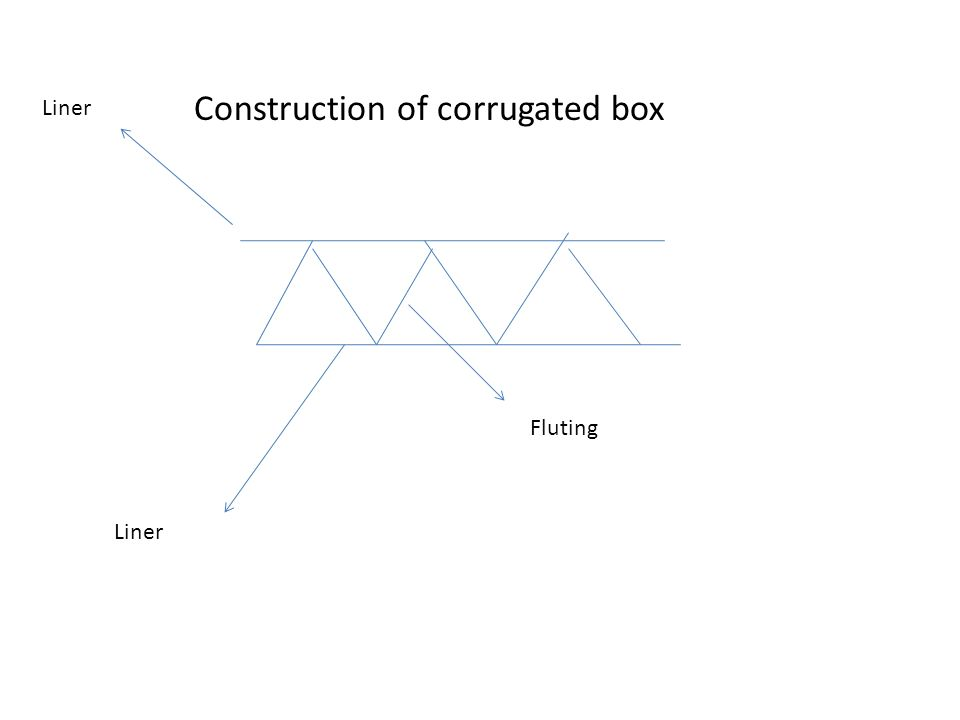 Packaging considerations in supply chain Traditionally we