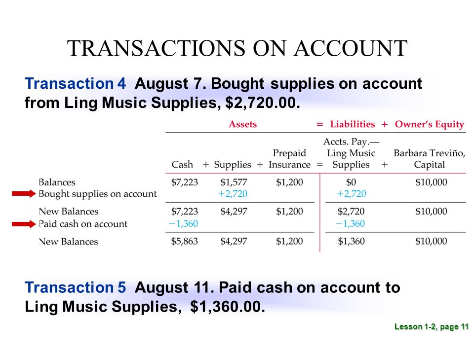TRANSACTIONS ON ACCOUNT Lesson 1-2, page 11 Transaction 4 August 7.