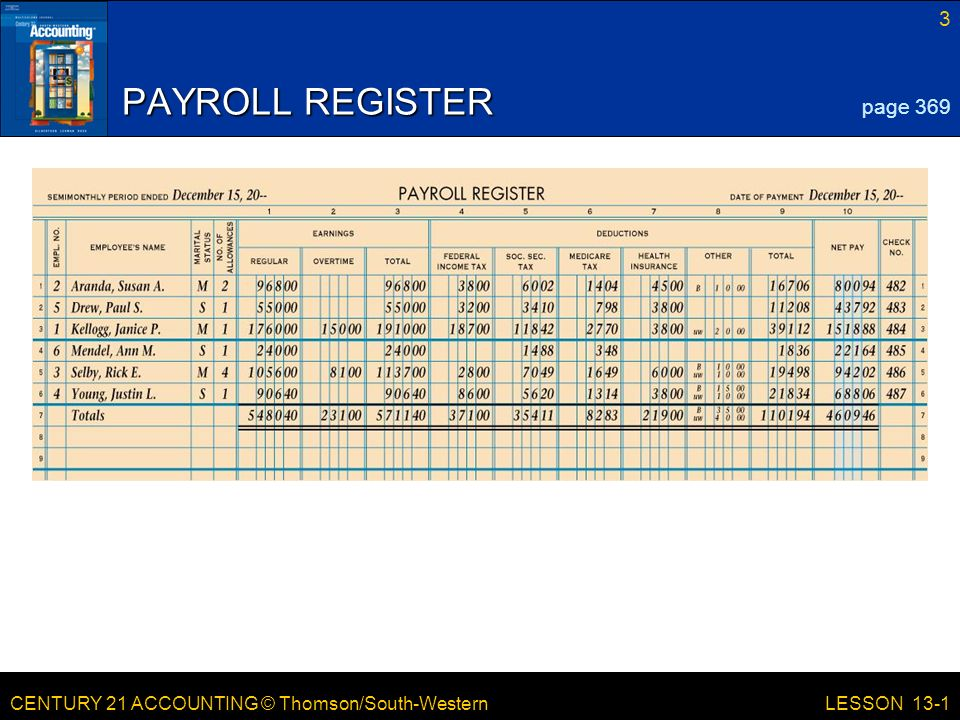 CENTURY 21 ACCOUNTING © Thomson/South-Western 3 LESSON 13-1 PAYROLL REGISTER page 369