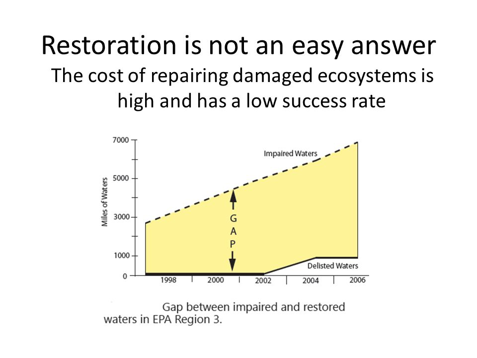 Restoration is not an easy answer The cost of repairing damaged ecosystems is high and has a low success rate