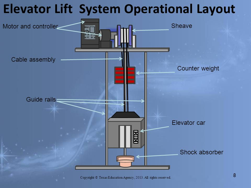 Manufacturing Engineering Elevator Lift System Operation Copyright ...