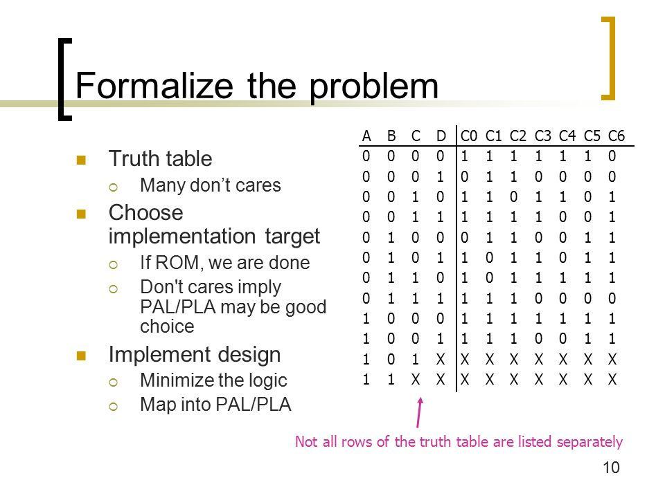 10 Formalize the problem Truth table  Many don't cares Choose implementation target  If ROM, we are done  Don t cares imply PAL/PLA may be good choice Implement design  Minimize the logic  Map into PAL/PLA ABCDC0C1C2C3C4C5C XXXXXXXX 11XXXXXXXXX Not all rows of the truth table are listed separately