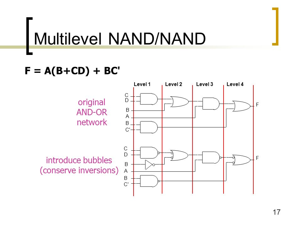 17 Multilevel NAND/NAND F = A(B+CD) + BC original AND-OR network introduce bubbles (conserve inversions)