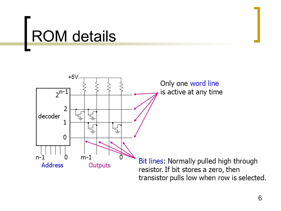 6 ROM details decoder n-1 0 Address 2 n V Bit lines: Normally pulled high through resistor.
