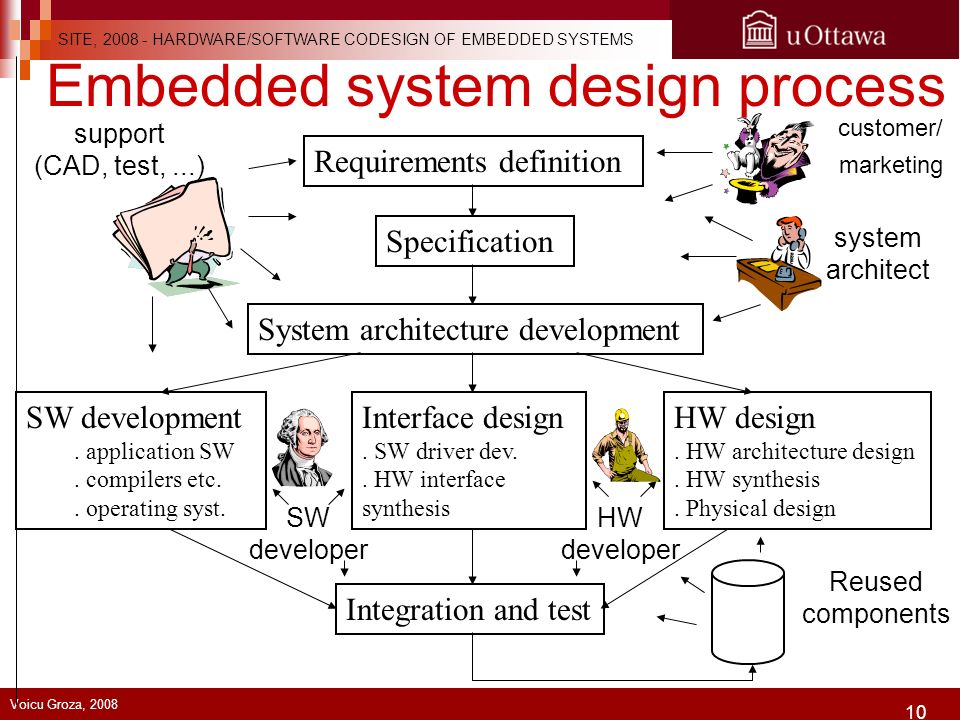 embedded system design essay Cse 237a introduction to embedded systems  a set of papers will be required reading  embedded systems design, kluwer,.