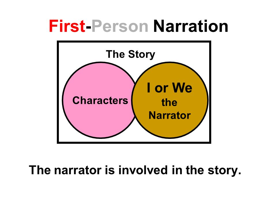 First-Person Narration The narrator is involved in the story.