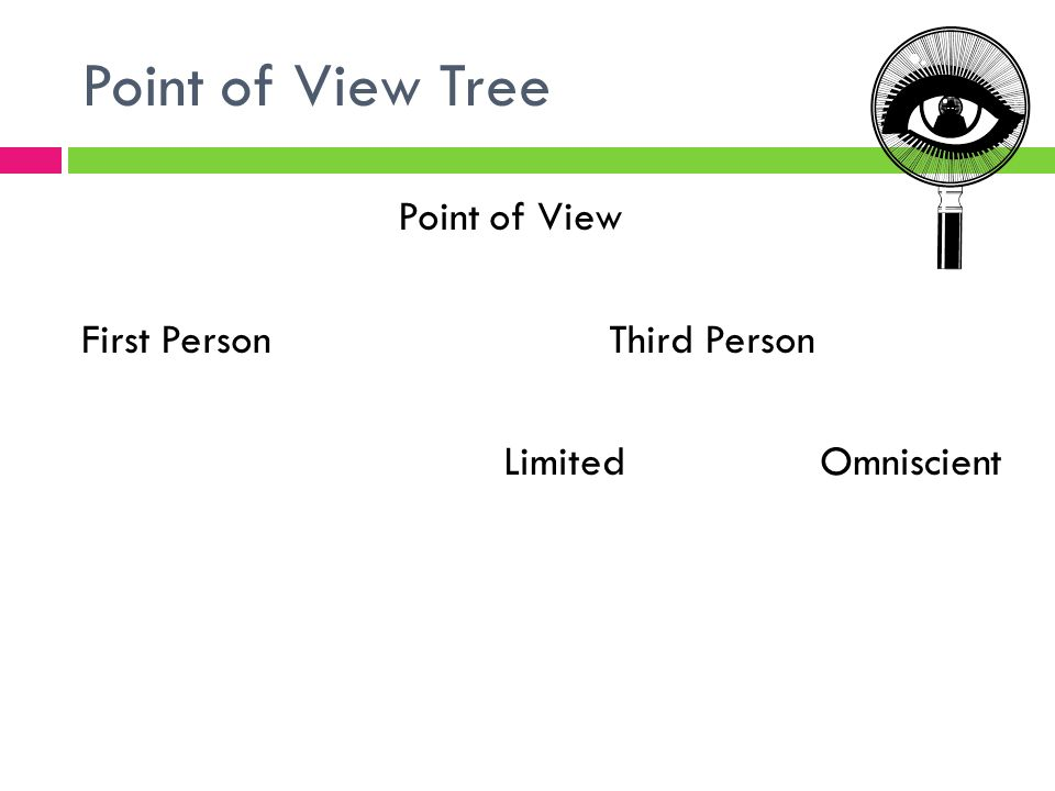 Point of View Tree Point of View First PersonThird Person LimitedOmniscient