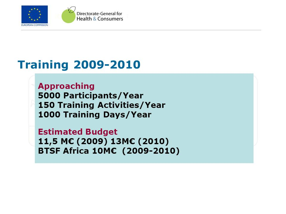 Training Approaching 5000 Participants/Year 150 Training Activities/Year 1000 Training Days/Year Estimated Budget 11,5 M€ (2009) 13M€ (2010) BTSF Africa 10M€ ( )