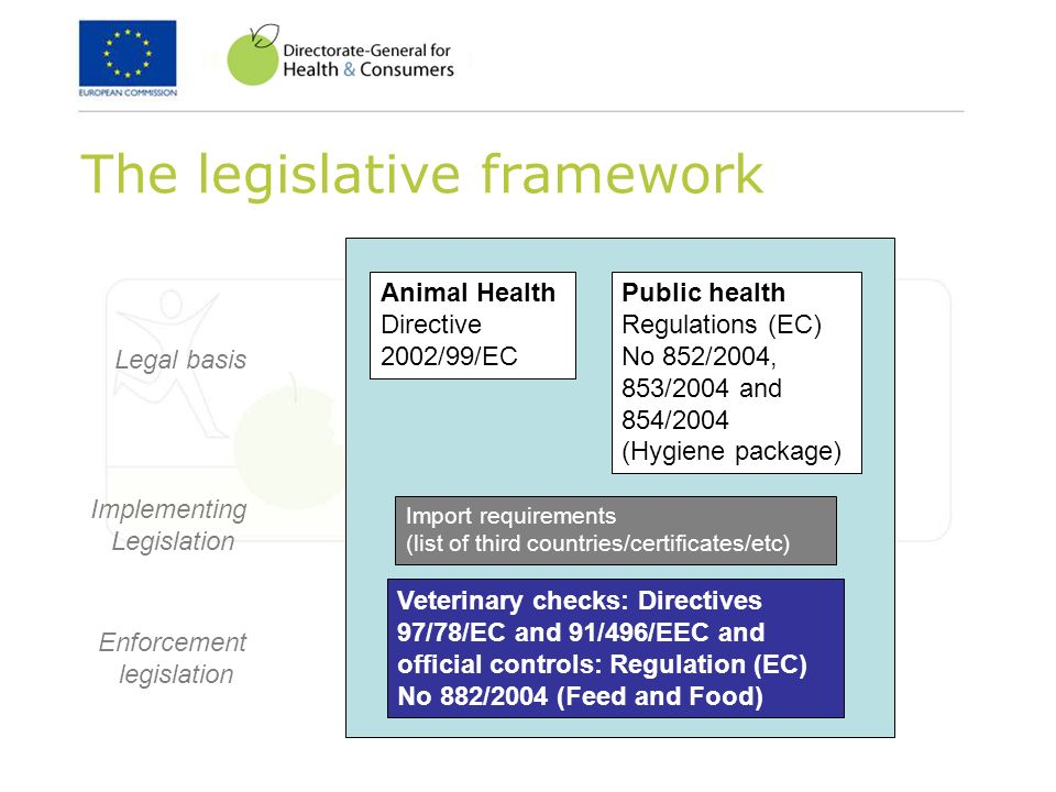 The legislative framework Public health Regulations (EC) No 852/2004, 853/2004 and 854/2004 (Hygiene package) Animal Health Directive 2002/99/EC Import requirements (list of third countries/certificates/etc) Veterinary checks: Directives 97/78/EC and 91/496/EEC and official controls: Regulation (EC) No 882/2004 (Feed and Food) Legal basis Implementing Legislation Enforcement legislation