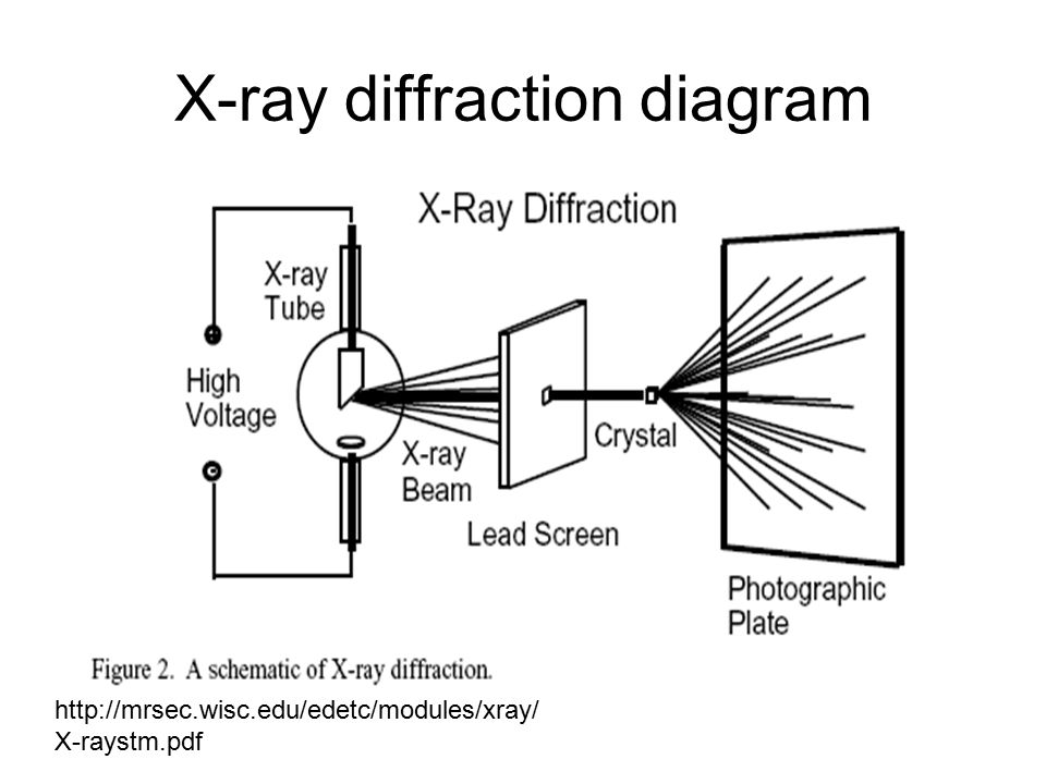 Rosalind Franklin and X-ray Diffraction. Rosalind Franklin ... on