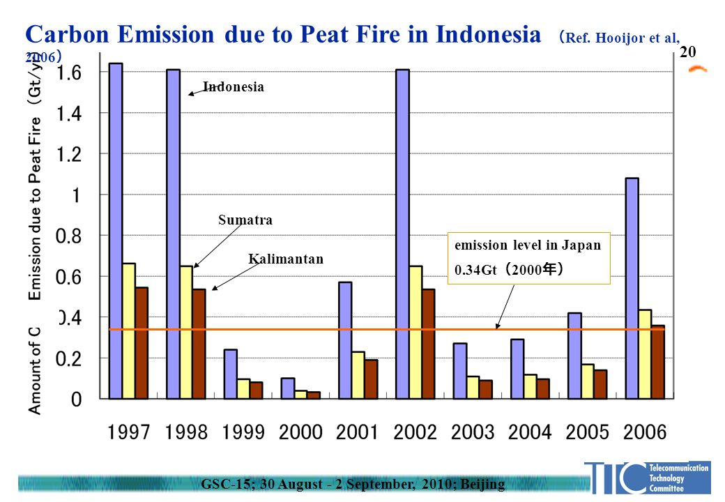 Indonesia Sumatra Kalimantan emission level in Japan 0.34Gt ( 2000 年) Carbon Emission due to Peat Fire in Indonesia ( Ref.